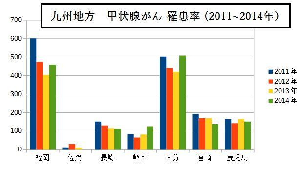 九州 小児甲状腺がん 罹患率(2011~2014)