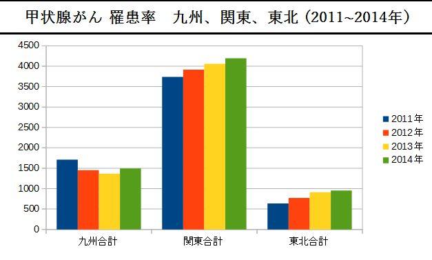 小児甲状腺がん 罹患率 九州、関東、東北 (2011~2014年)