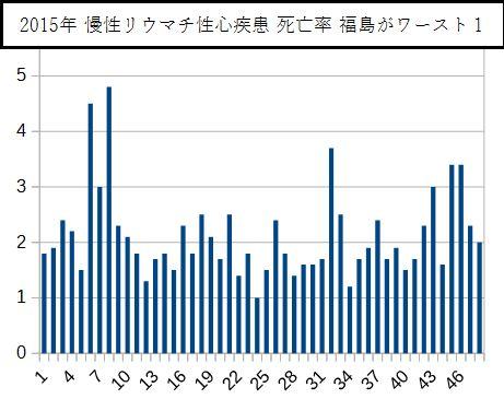 2015年 慢性リウマチ性心疾患 死亡率 福島がワースト1