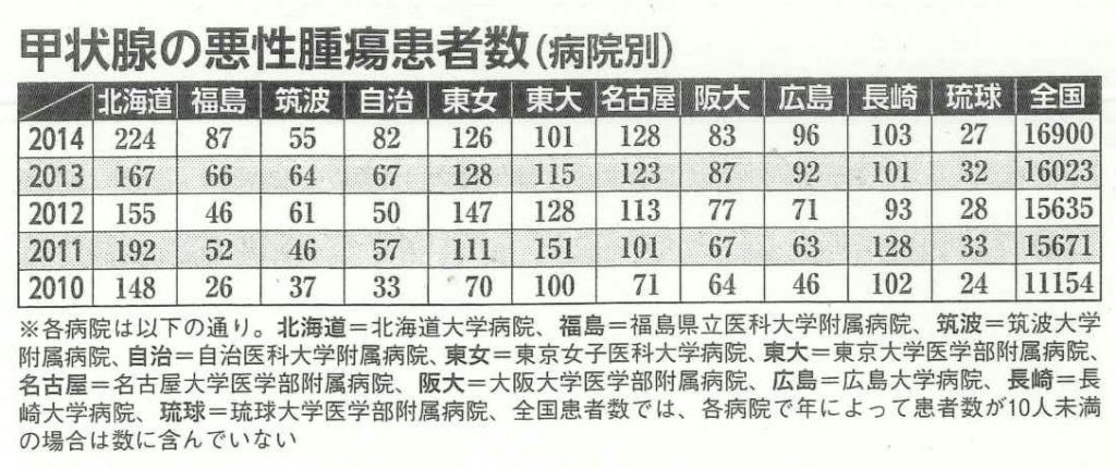 甲状腺の悪性腫瘍患者数(病院別)